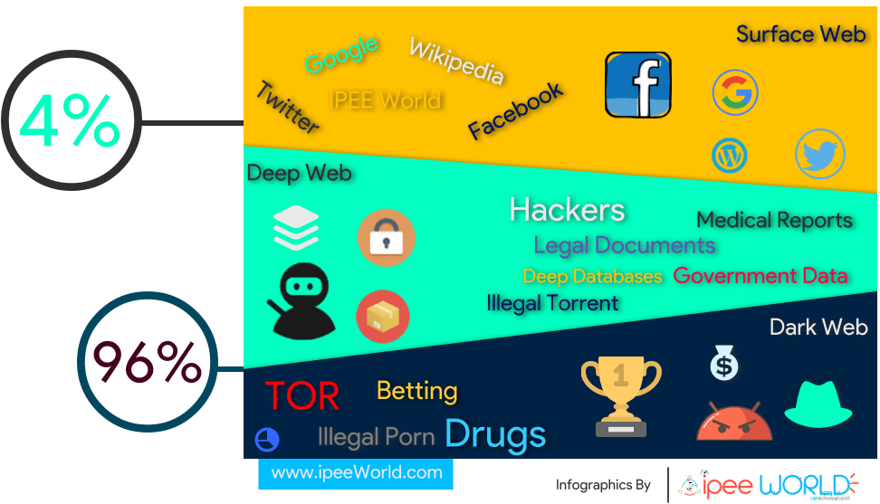 Infographics - Surface, Deep and Dark Web