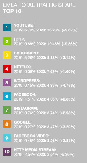 torrent surpasses netflix internet traffic